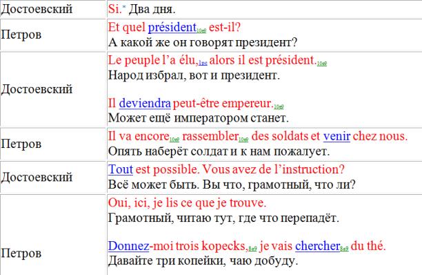 Достоевский 2 (3) ссылки